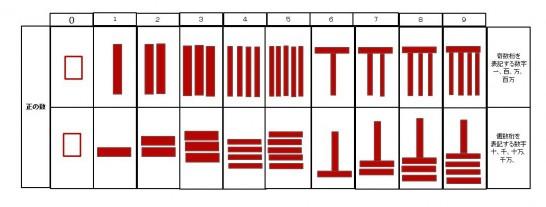 算木を並べて数を表す
